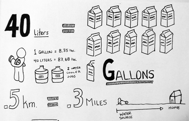 how many cups of water equal a gallon